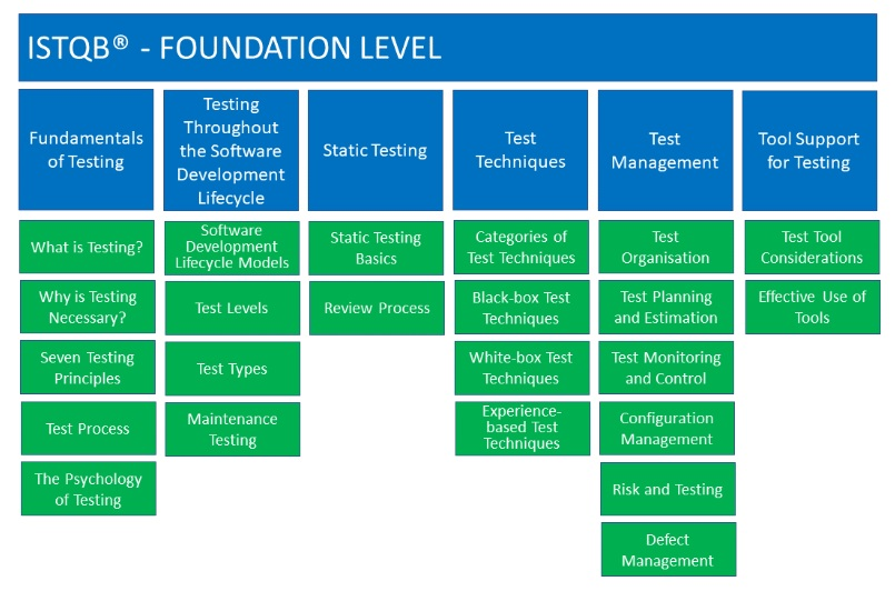 ISTQB - Foundation Level - Content
